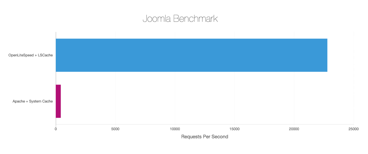 Benchmark Joomla!