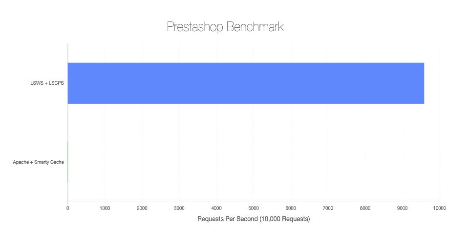 benchmark prestashop